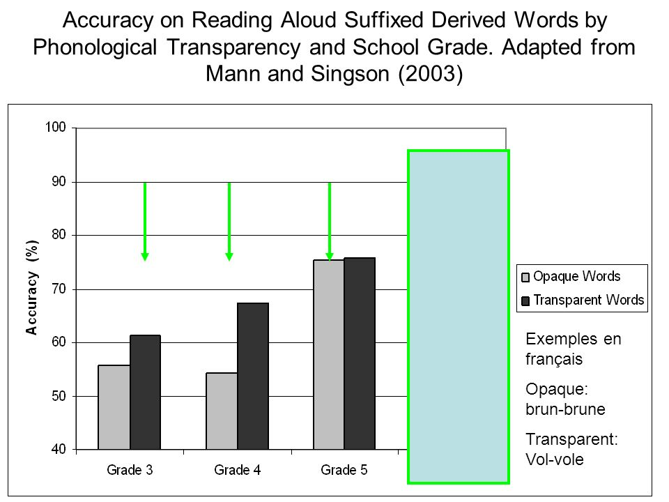 Accuracy on Reading Aloud Suffixed Derived Words by Phonological Transparency and School Grade. Adapted from Mann and Singson (2003) Exemples en franç