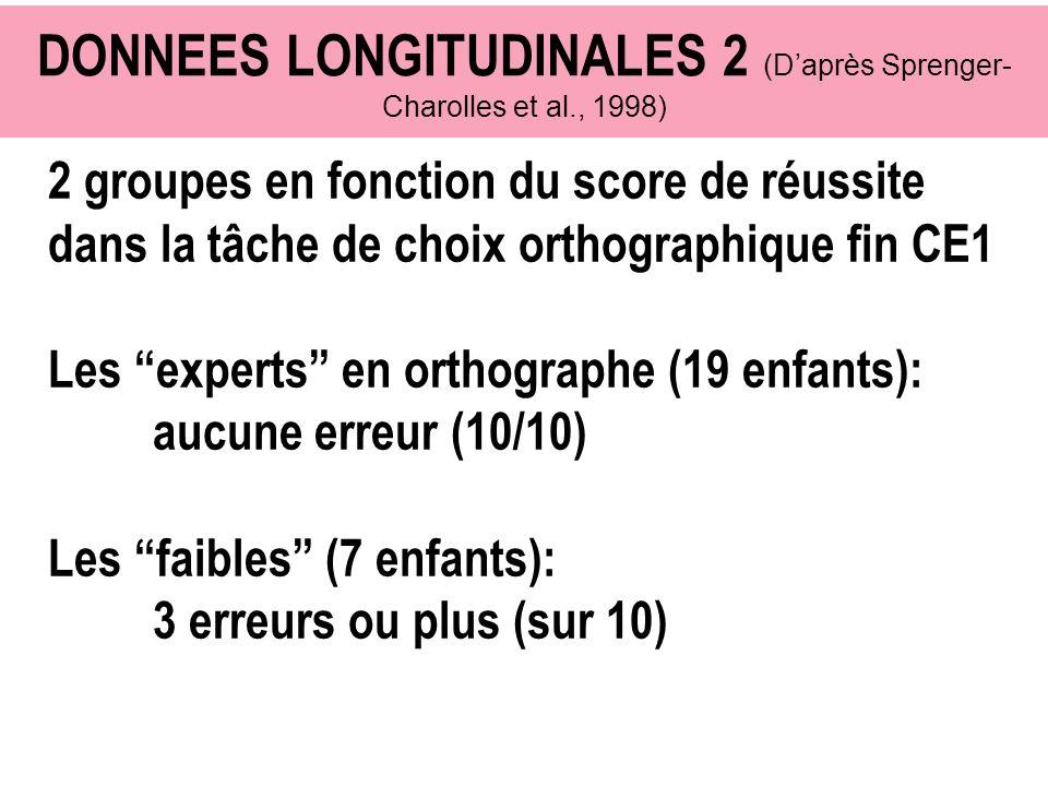 DONNEES LONGITUDINALES 2 (Daprès Sprenger- Charolles et al., 1998) 2 groupes en fonction du score de réussite dans la tâche de choix orthographique fi