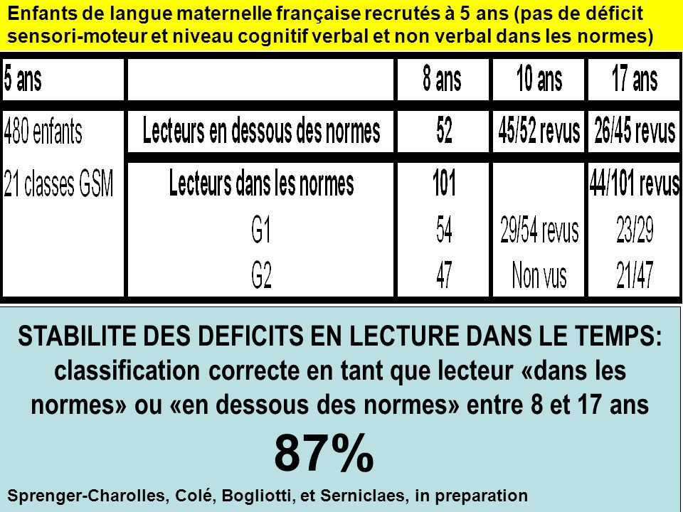 Enfants de langue maternelle française recrutés à 5 ans (pas de déficit sensori-moteur et niveau cognitif verbal et non verbal dans les normes) STABIL