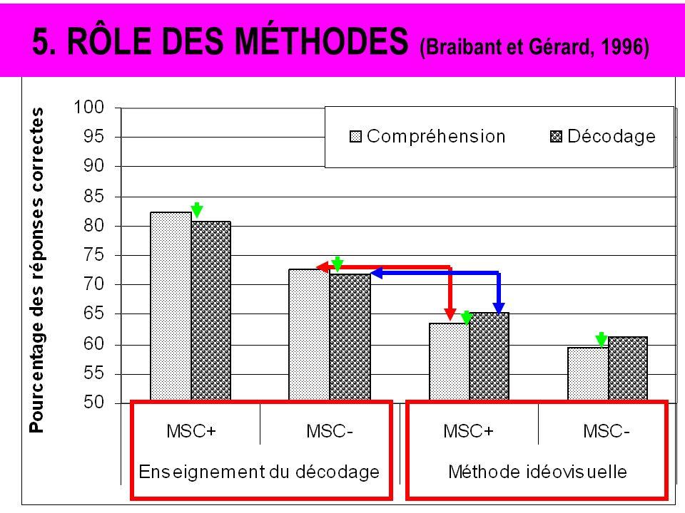 5. RÔLE DES MÉTHODES (Braibant et Gérard, 1996)