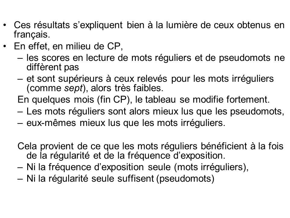 Ces résultats sexpliquent bien à la lumière de ceux obtenus en français. En effet, en milieu de CP, –les scores en lecture de mots réguliers et de pse