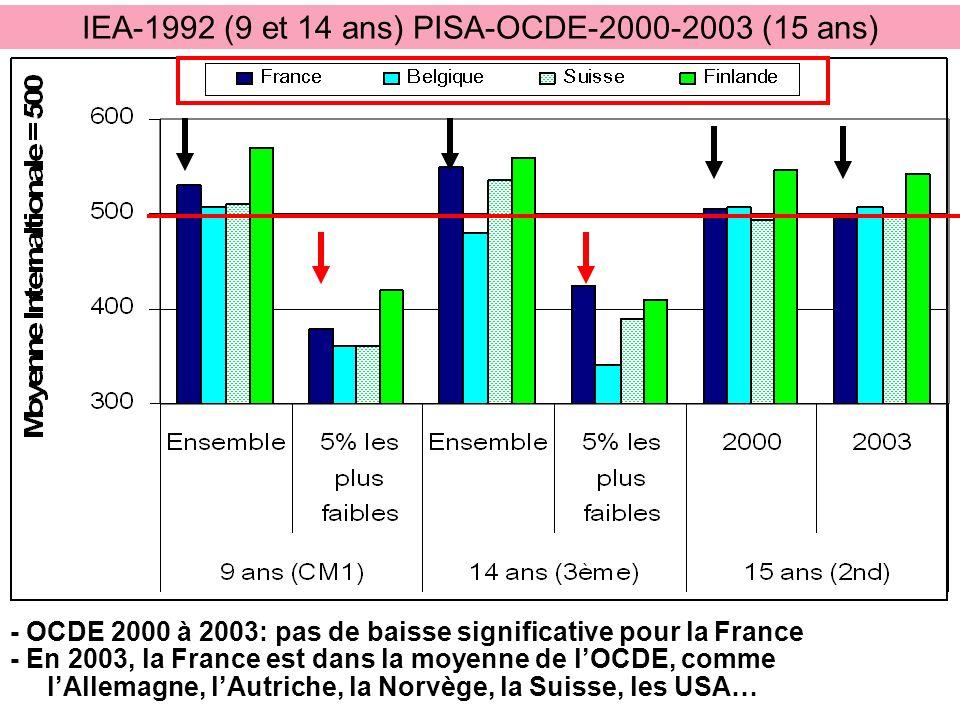 IEA-1992 (9 et 14 ans) PISA-OCDE-2000-2003 (15 ans) - OCDE 2000 à 2003: pas de baisse significative pour la France - En 2003, la France est dans la mo