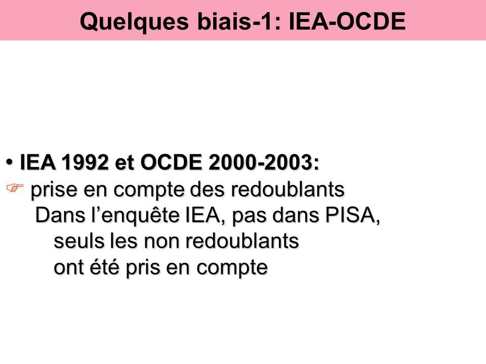 IEA 1992 et OCDE 2000-2003: IEA 1992 et OCDE 2000-2003: prise en compte des redoublants Dans lenquête IEA, pas dans PISA, Dans lenquête IEA, pas dans
