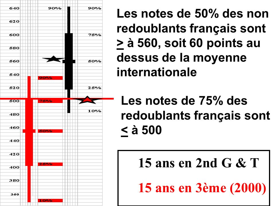 Les notes de 50% des non redoublants français sont > à 560, soit 60 points au dessus de la moyenne internationale 15 ans en 2nd G & T 15 ans en 3ème (