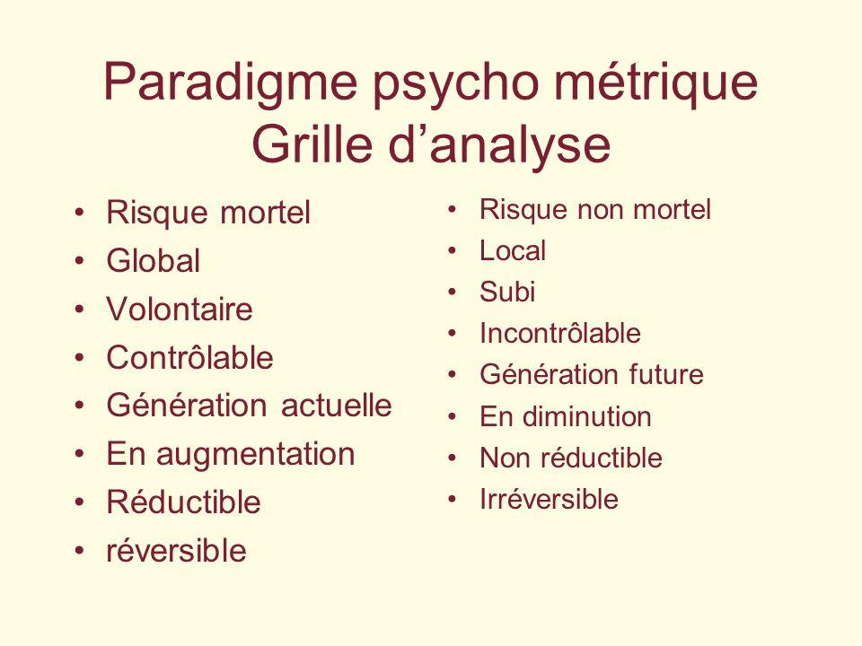 Paradigme psycho métrique Grille danalyse Risque mortel Global Volontaire Contrôlable Génération actuelle En augmentation Réductible réversible Risque