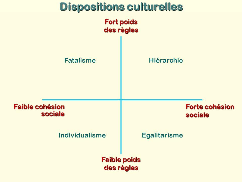 Fort poids des règles Faible cohésion sociale Forte cohésion sociale Faible poids des règles Fatalisme Hiérarchie EgalitarismeIndividualisme Dispositi