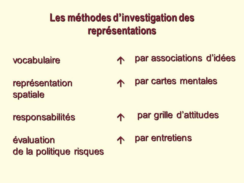 vocabulaire représentation spatiale responsabilités évaluation de la politique risques Les m é thodes d investigation des repr é sentations par associ