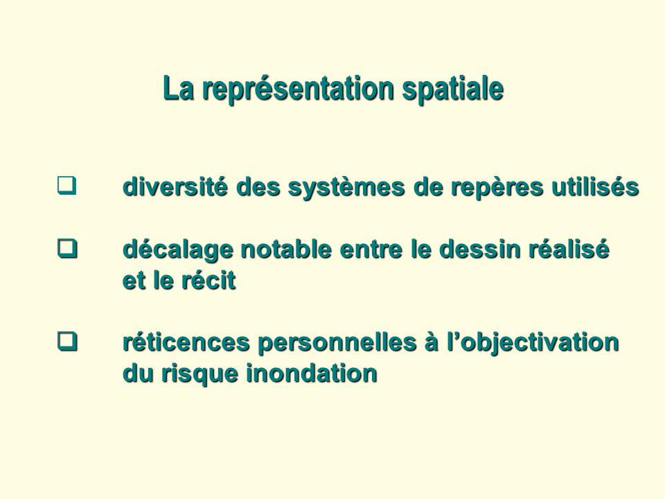 La repr é sentation spatiale diversité des systèmes de repères utilisés décalage notable entre le dessin réalisé et le récit décalage notable entre le