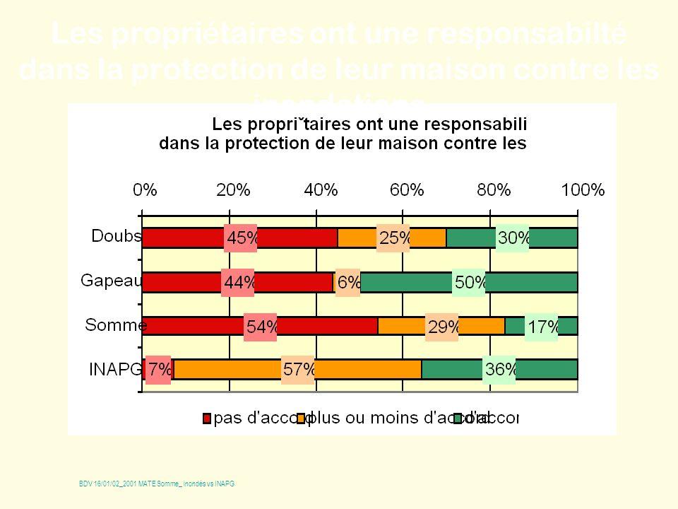 Les propri é taires ont une responsabilt é dans la protection de leur maison contre les inondations BDV 16/01/02_2001 MATE Somme_ inondés vs INAPG