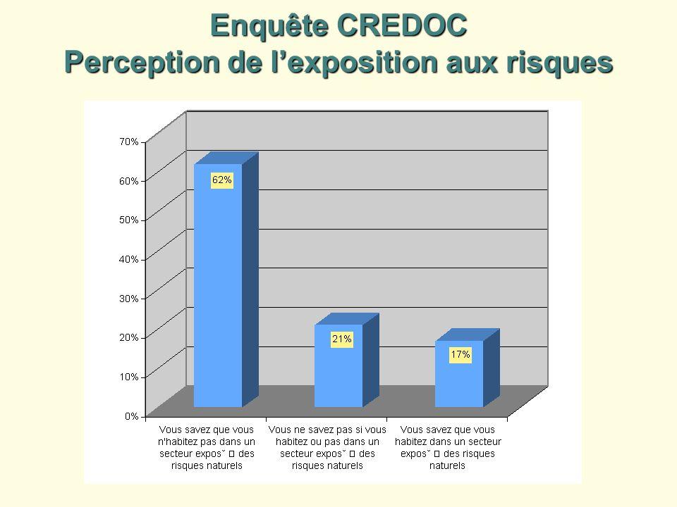 Enquête CREDOC Perception de lexposition aux risques