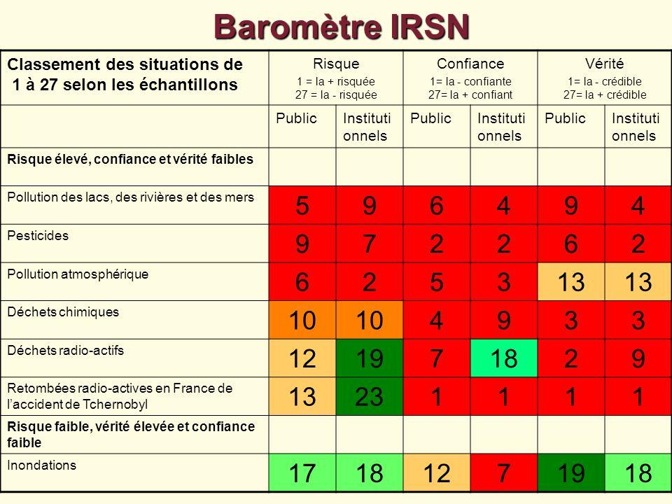 Baromètre IRSN Classement des situations de 1 à 27 selon les échantillons Risque 1 = la + risquée 27 = la - risquée Confiance 1= la - confiante 27= la