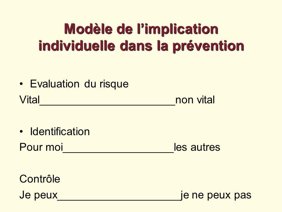 Modèle de limplication individuelle dans la prévention Evaluation du risque Vital______________________non vital Identification Pour moi______________