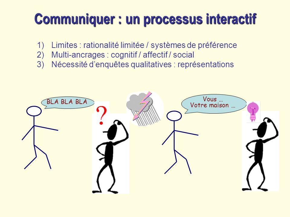 Communiquer : un processus interactif 1)Limites : rationalité limitée / systèmes de préférence 2)Multi-ancrages : cognitif / affectif / social 3)Néces