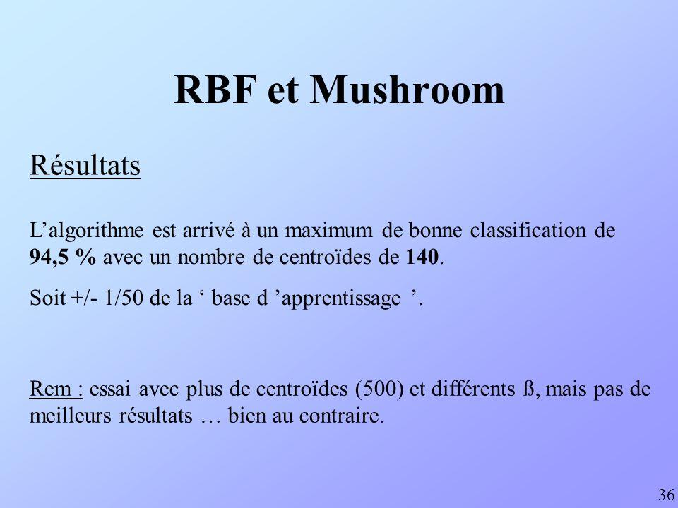 RBF et Mushroom Résultats 36 Lalgorithme est arrivé à un maximum de bonne classification de 94,5 % avec un nombre de centroïdes de 140. Soit +/- 1/50