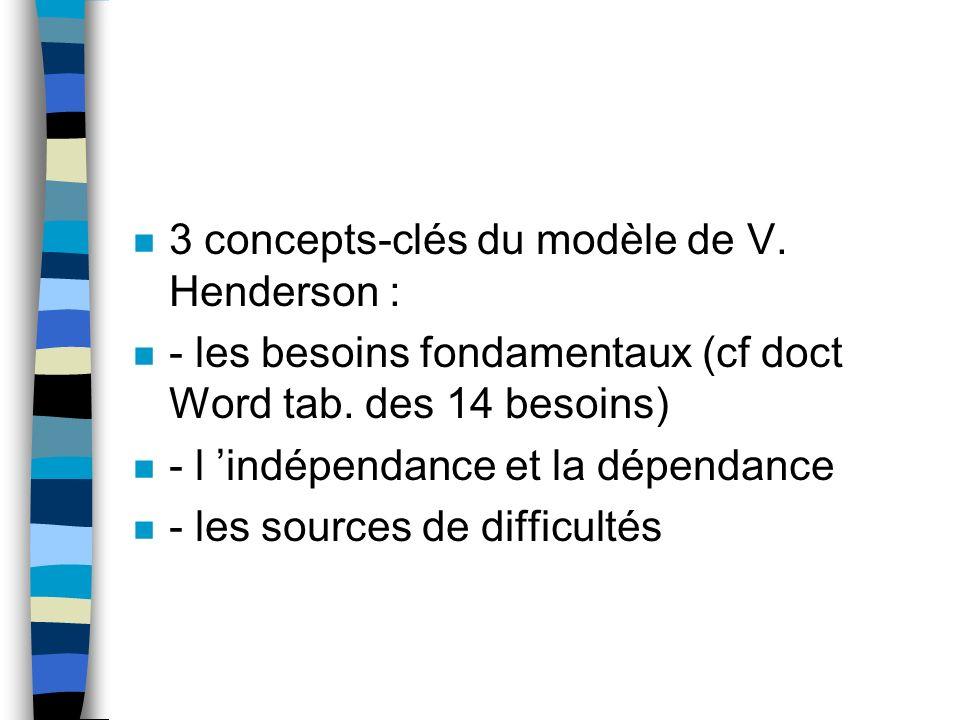 n 3 concepts-clés du modèle de V. Henderson : n - les besoins fondamentaux (cf doct Word tab. des 14 besoins) n - l indépendance et la dépendance n -
