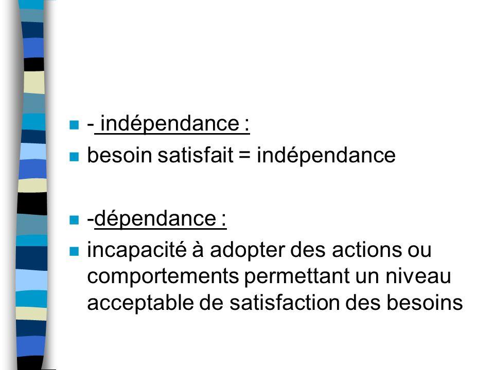 n - indépendance : n besoin satisfait = indépendance n -dépendance : n incapacité à adopter des actions ou comportements permettant un niveau acceptable de satisfaction des besoins