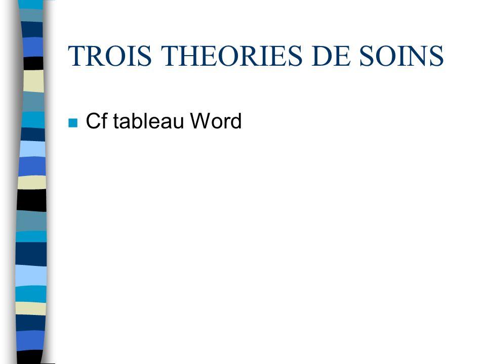 TROIS THEORIES DE SOINS n Cf tableau Word