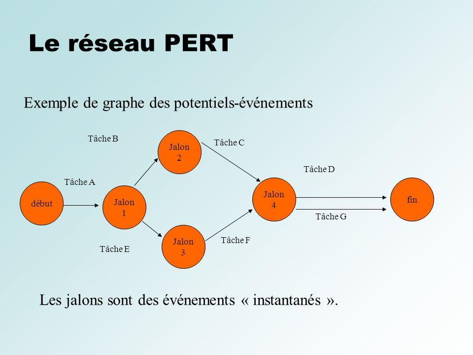 Le réseau PERT Exemple de graphe des potentiels-événements début Jalon 3 Jalon 2 Jalon 1 Jalon 4 fin Tâche A Tâche B Tâche E Tâche F Tâche C Tâche D T