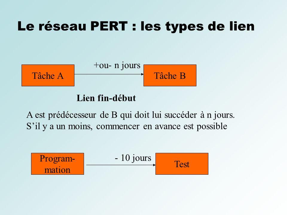 Le réseau PERT : les types de lien Tâche ATâche B Lien fin-début +ou- n jours A est prédécesseur de B qui doit lui succéder à n jours. Sil y a un moin