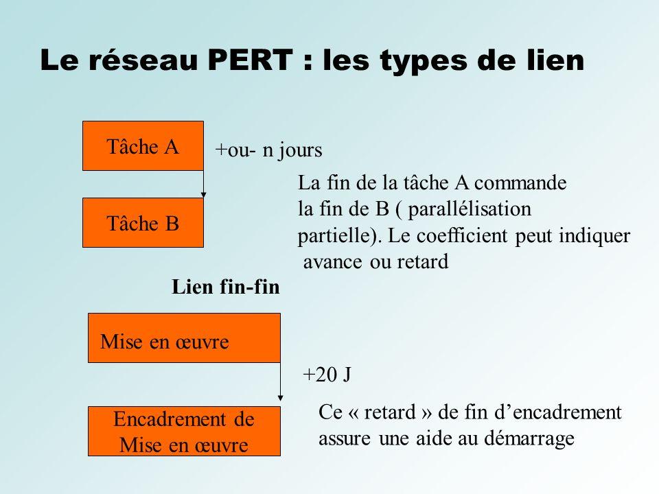 Le réseau PERT : les types de lien Tâche A Tâche B Lien fin-fin +ou- n jours La fin de la tâche A commande la fin de B ( parallélisation partielle). L