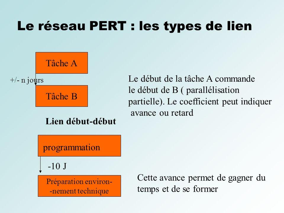 Le réseau PERT : les types de lien Tâche A Tâche B Lien début-début +/- n jours Le début de la tâche A commande le début de B ( parallélisation partie