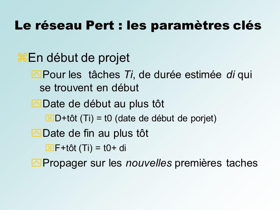 Le réseau Pert : les paramètres clés En début de projet Pour les tâches Ti, de durée estimée di qui se trouvent en début Date de début au plus tôt D+t
