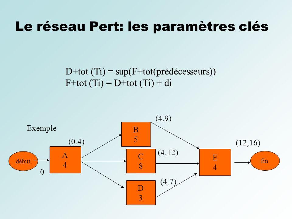 Le réseau Pert: les paramètres clés Exemple début B5B5 C8C8 D3D3 E4E4 0 (4,9) (4,12) (4,7) (12,16) D+tot (Ti) = sup(F+tot(prédécesseurs)) F+tot (Ti) =