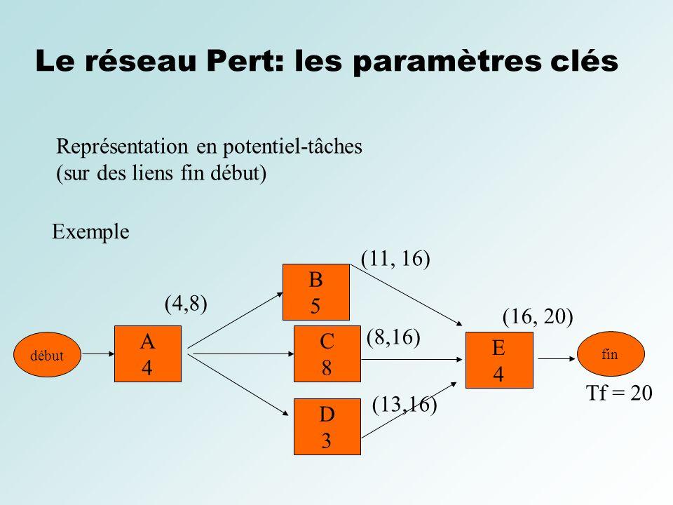 Le réseau Pert: les paramètres clés Représentation en potentiel-tâches (sur des liens fin début) Exemple fin B5B5 C8C8 D3D3 (11, 16) (8,16) (13,16) Tf