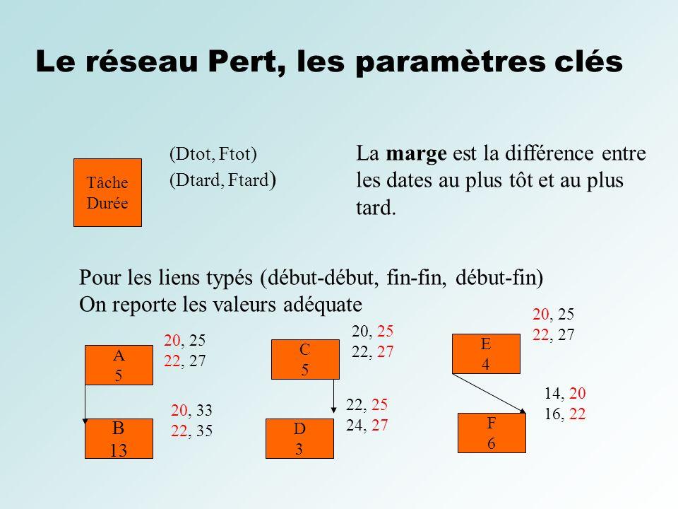 Le réseau Pert, les paramètres clés Tâche Durée (Dtot, Ftot) (Dtard, Ftard ) Pour les liens typés (début-début, fin-fin, début-fin) On reporte les val