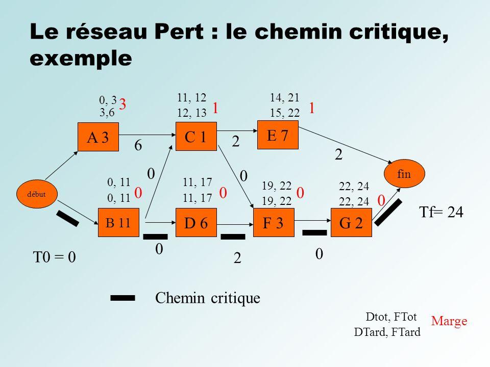 Le réseau Pert : le chemin critique, exemple début A 3 C 1 E 7 B 11 D 6F 3G 2 fin T0 = 0 Tf= 24 0, 3 0 0 2 6 2 2 Chemin critique 3,6 0, 11 11, 12 12,