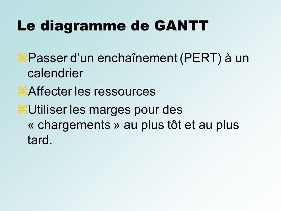 Le diagramme de GANTT Passer dun enchaînement (PERT) à un calendrier Affecter les ressources Utiliser les marges pour des « chargements » au plus tôt