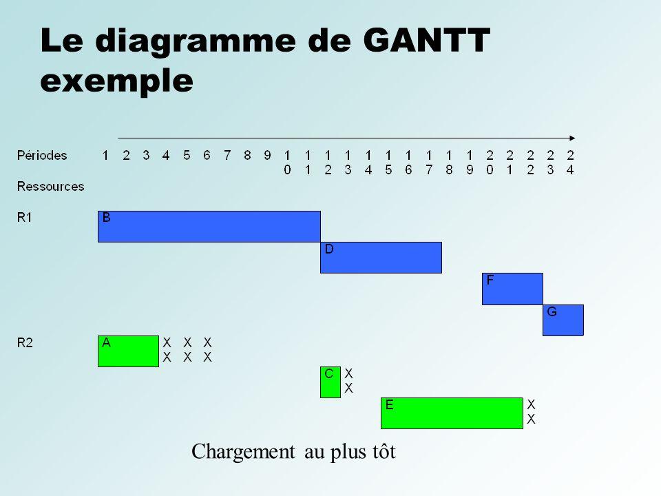 Le diagramme de GANTT exemple Chargement au plus tôt