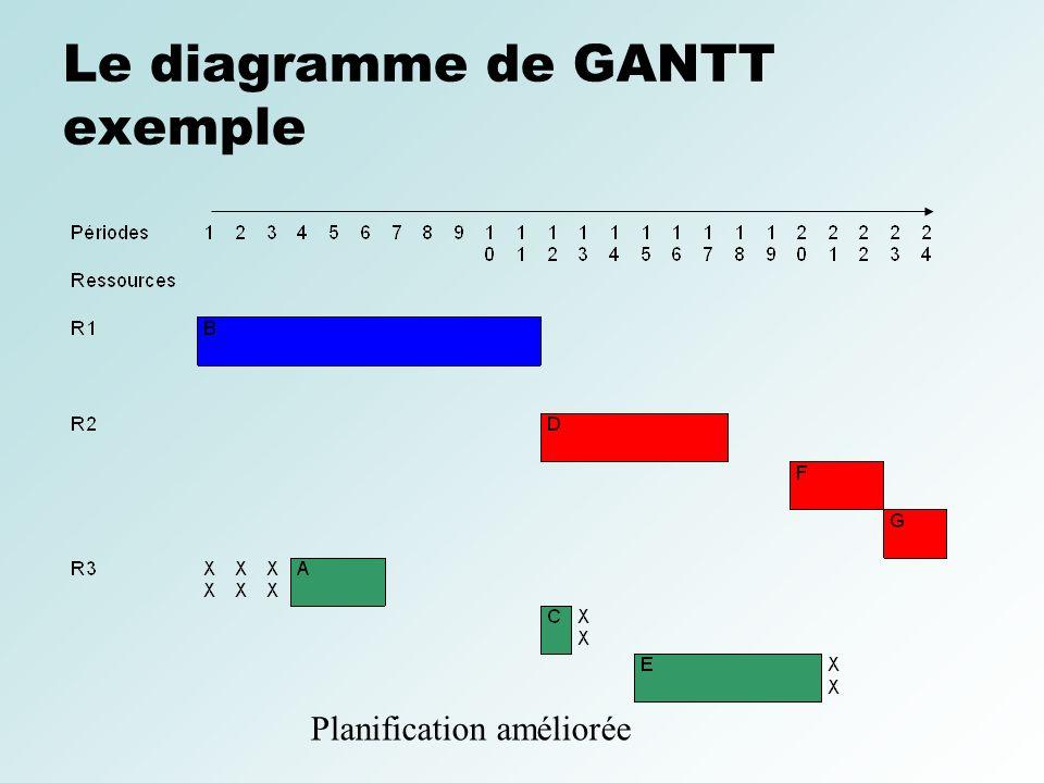 Le diagramme de GANTT exemple Planification améliorée
