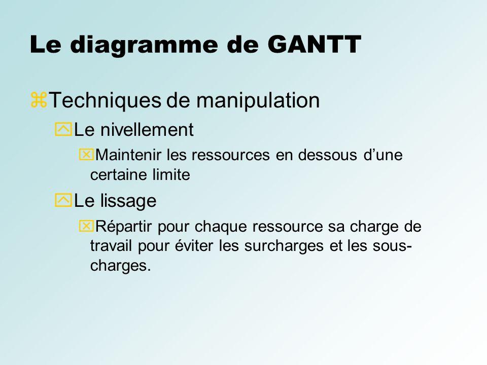 Le diagramme de GANTT Techniques de manipulation Le nivellement Maintenir les ressources en dessous dune certaine limite Le lissage Répartir pour chaq