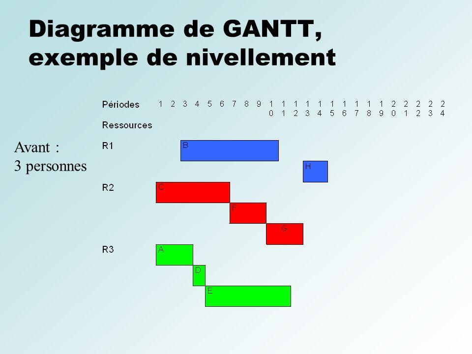 Diagramme de GANTT, exemple de nivellement Avant : 3 personnes