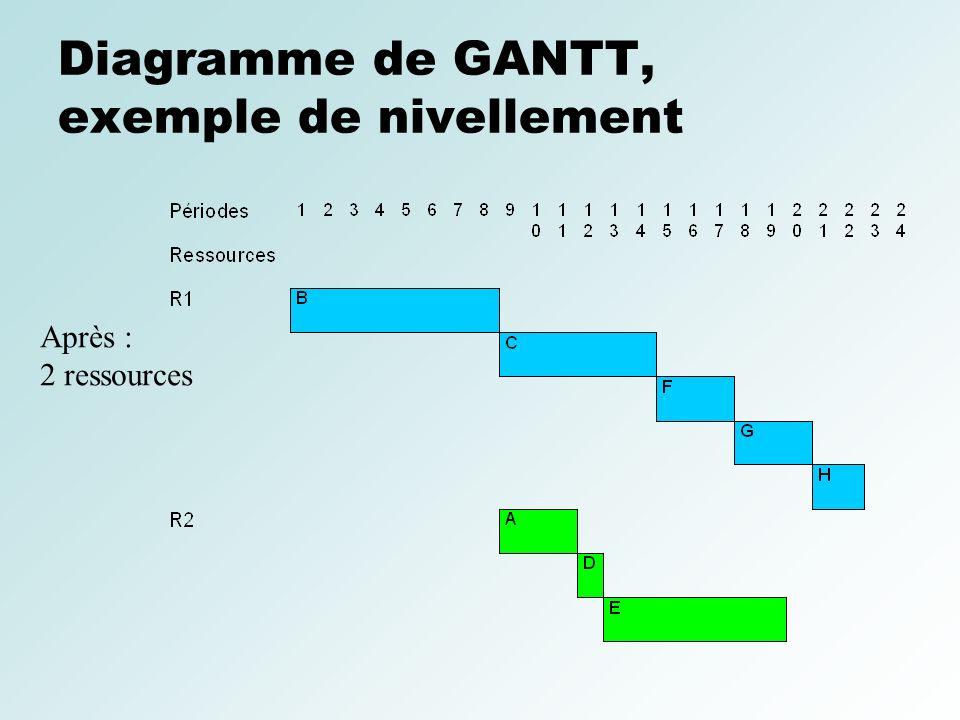 Diagramme de GANTT, exemple de nivellement Après : 2 ressources
