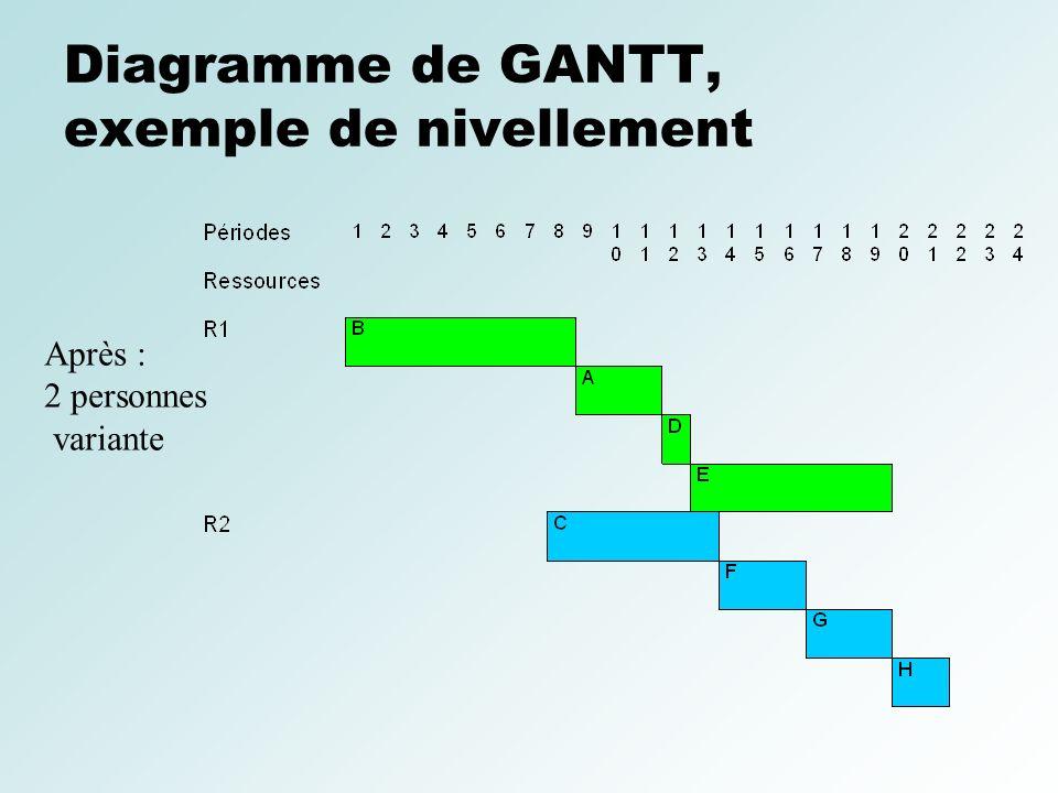 Diagramme de GANTT, exemple de nivellement Après : 2 personnes variante