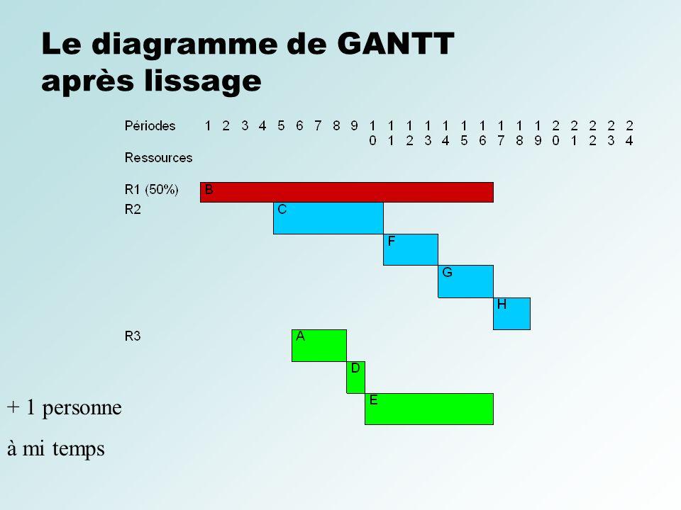 Le diagramme de GANTT après lissage + 1 personne à mi temps