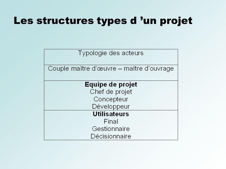 Les structures types d un projet