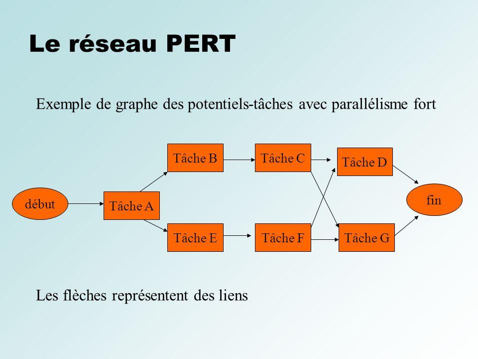 Le réseau PERT Exemple de graphe des potentiels-tâches avec parallélisme fort début Tâche A Tâche CTâche B Tâche ETâche FTâche G fin Les flèches repré