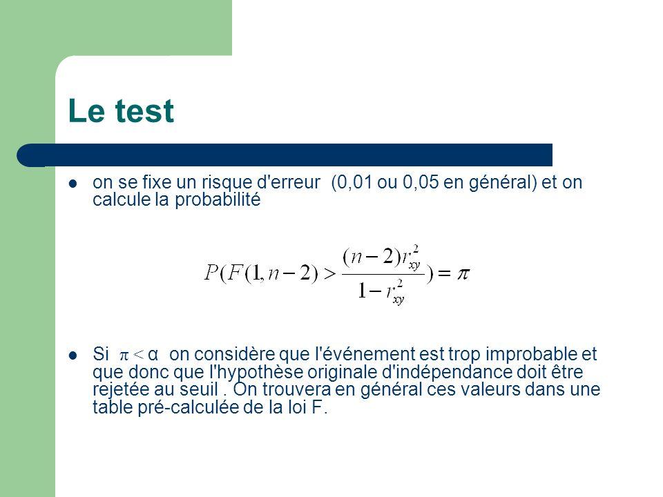 Le test on se fixe un risque d'erreur (0,01 ou 0,05 en général) et on calcule la probabilité Si π < α on considère que l'événement est trop improbable