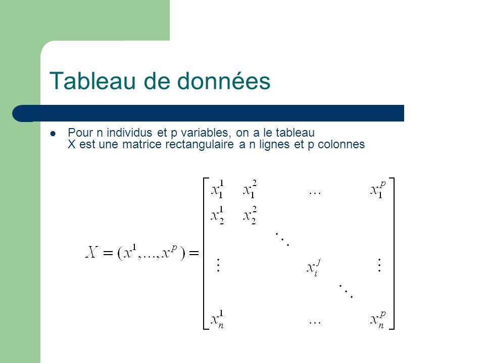 Tableau de données Pour n individus et p variables, on a le tableau X est une matrice rectangulaire a n lignes et p colonnes