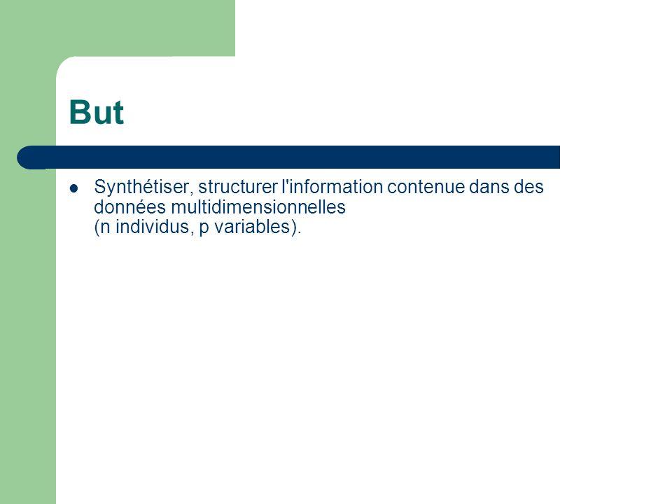 But Synthétiser, structurer l'information contenue dans des données multidimensionnelles (n individus, p variables).