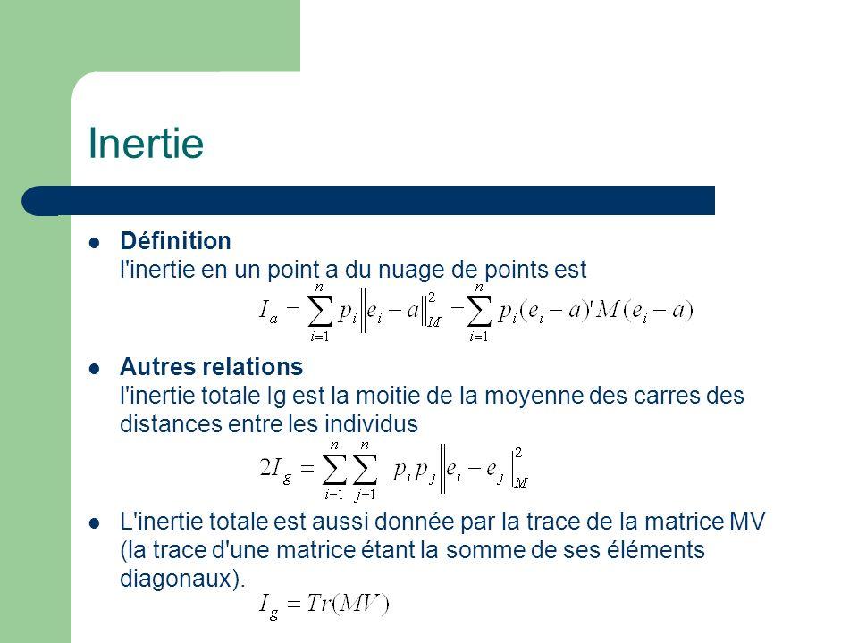 Inertie Définition l'inertie en un point a du nuage de points est Autres relations l'inertie totale Ig est la moitie de la moyenne des carres des dist