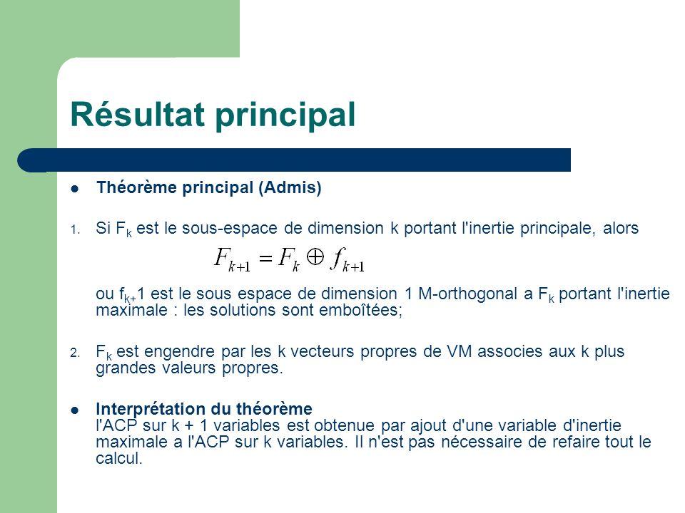 Résultat principal Théorème principal (Admis) 1. Si F k est le sous-espace de dimension k portant l'inertie principale, alors ou f k+ 1 est le sous es