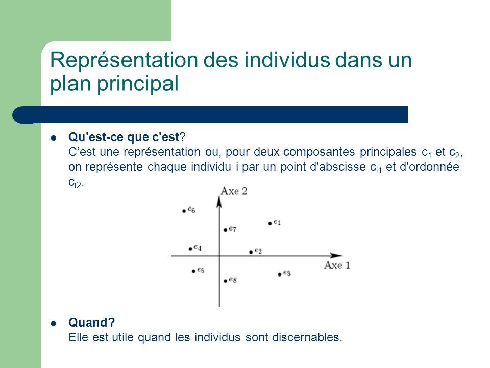 Représentation des individus dans un plan principal Qu'est-ce que c'est? Cest une représentation ou, pour deux composantes principales c 1 et c 2, on