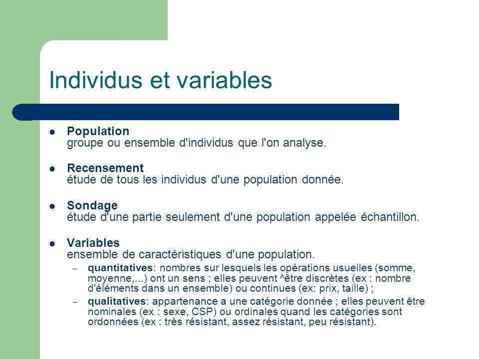 Individus et variables Population groupe ou ensemble d'individus que l'on analyse. Recensement étude de tous les individus d'une population donnée. So