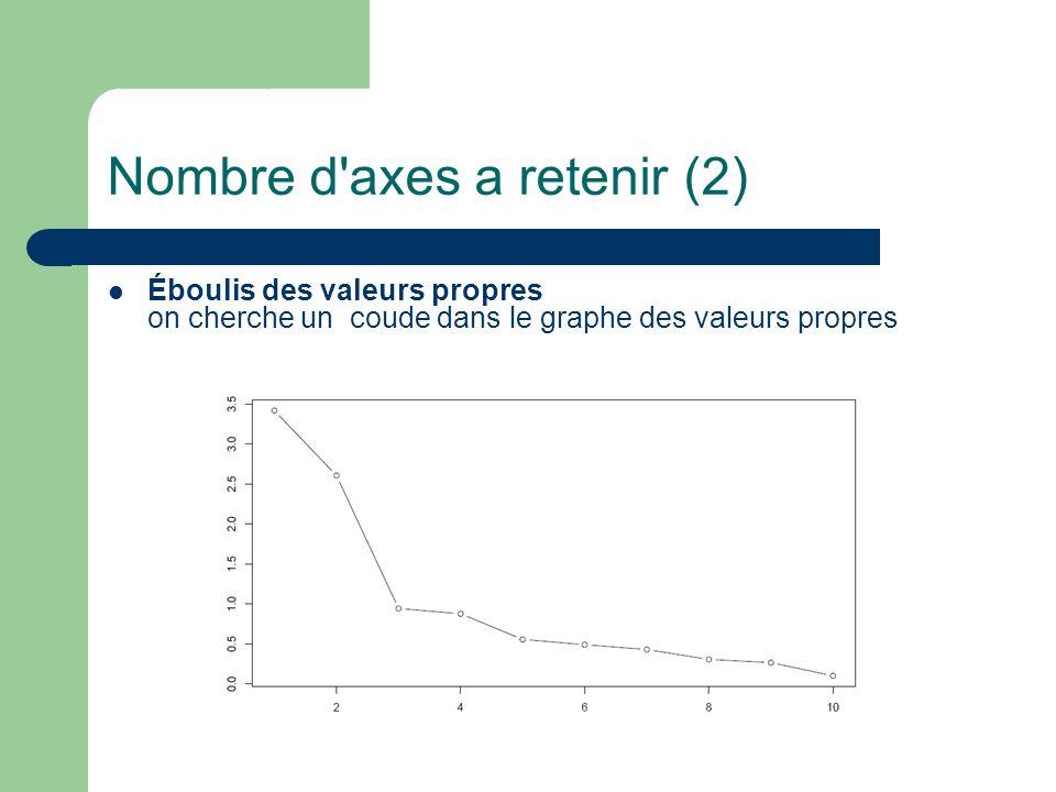 Nombre d'axes a retenir (2) Éboulis des valeurs propres on cherche un coude dans le graphe des valeurs propres