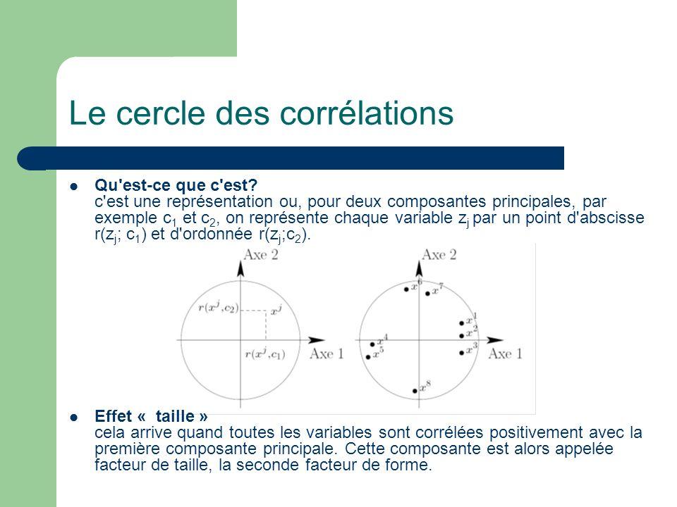 Le cercle des corrélations Qu'est-ce que c'est? c'est une représentation ou, pour deux composantes principales, par exemple c 1 et c 2, on représente
