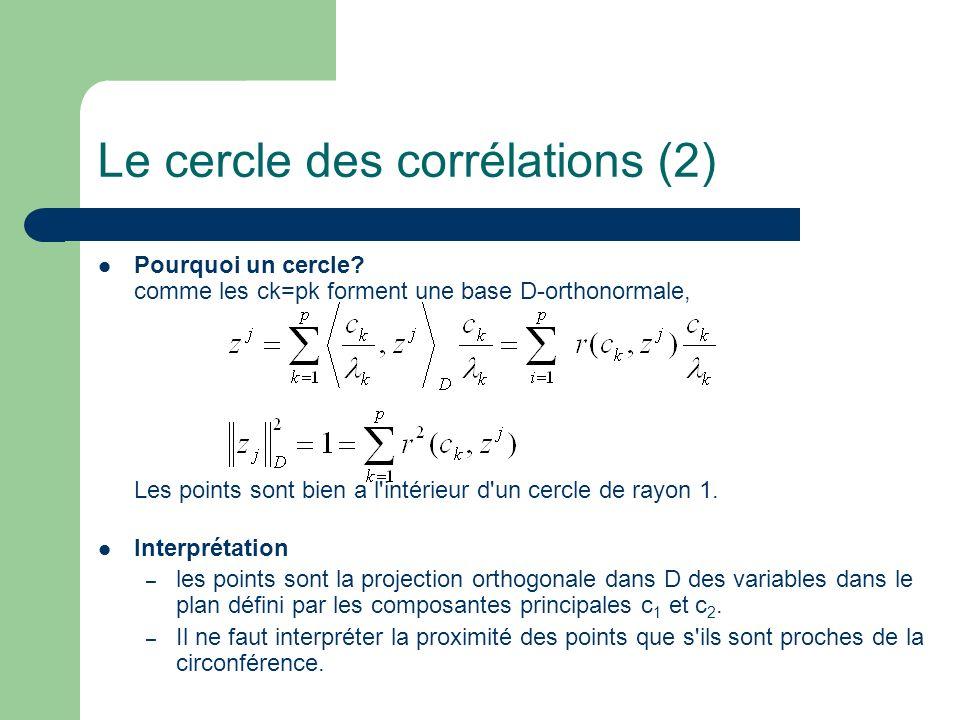 Le cercle des corrélations (2) Pourquoi un cercle? comme les ck=pk forment une base D-orthonormale, Les points sont bien a l'intérieur d'un cercle de